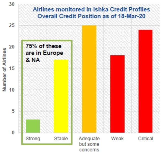 Ishka Airline Credit Position as of March 18 2020