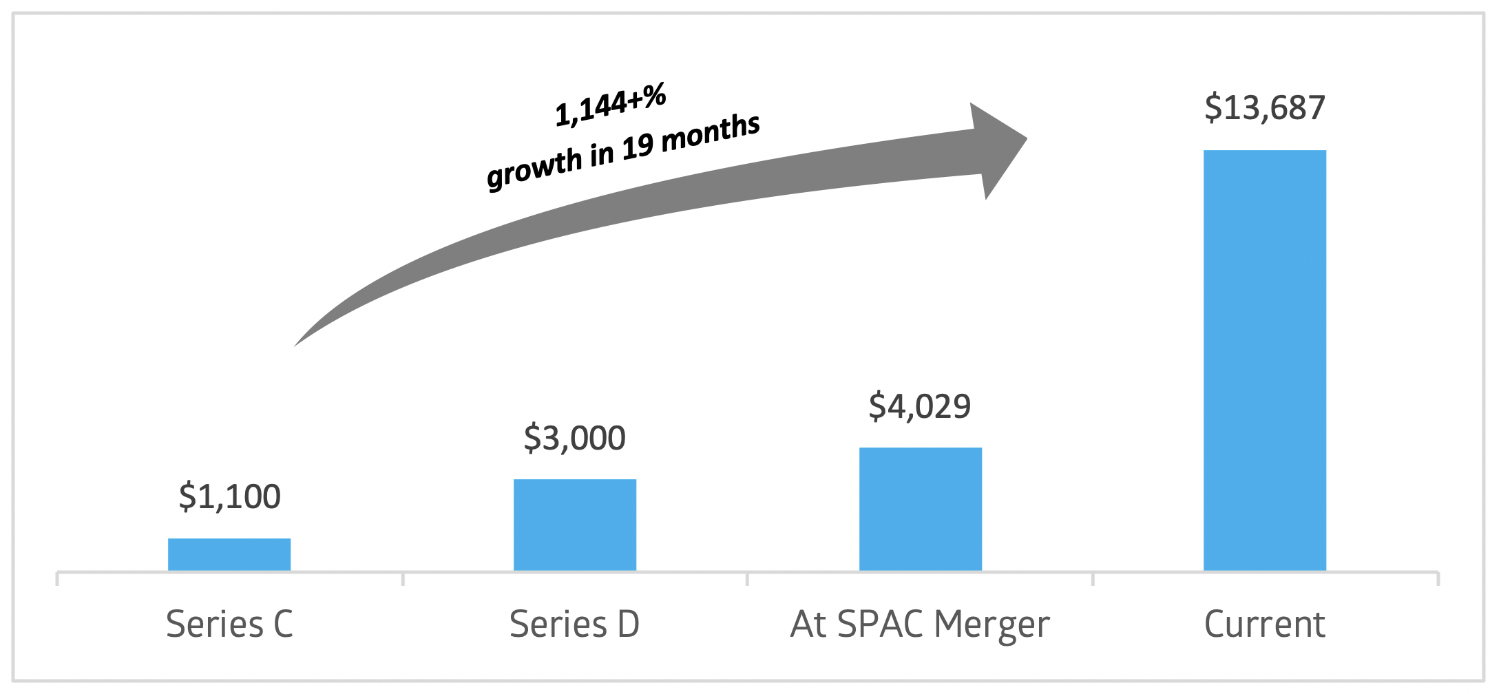 Chart showing the 1,144+% valuation growth of $VTIQ $NKLA from Series C, Series D, at SPAC Merger, and current market valuation