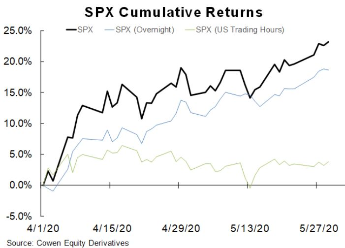 S&P 500 cumulative returns from April 1 to May 29, 2020