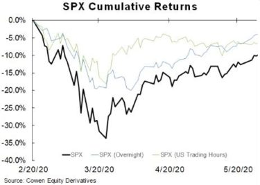S&P 500 Cumulative Returns  from February 20, 2020 - May 20, 2020