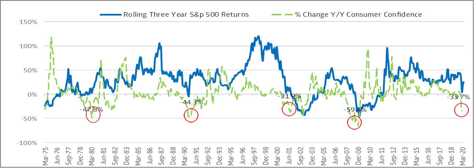 Drawdowns in consumer confidence since 1975 tend to lead strong multi-year S&P 500 total returns.