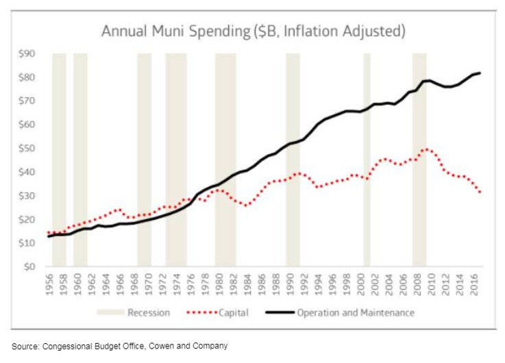 Capex municipal spending tends to lag recessions by 12-24 months. Source: Congressional Budget Office, Cowen and Company