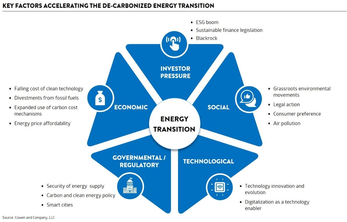 Key factors accelerating the de-carbonized energy transition including investor pressure, social, technological, government / regulatory and economic.